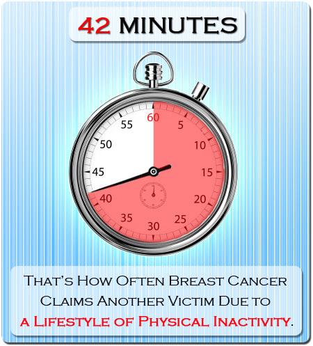 Breast cancer claims a life every 42 minutes due to physical inactivity.