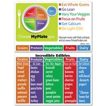 Nutrition - MyPlate Cards