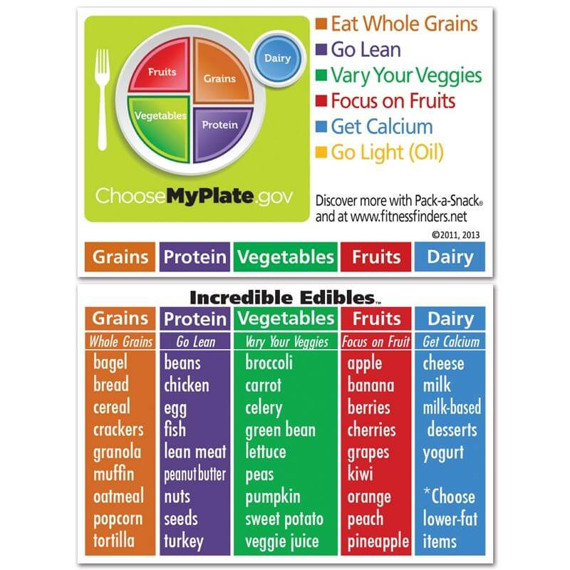137 301 on Myplate Nutrition Guide